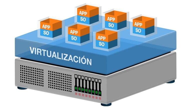 IPX S.A.S. - Virtualización