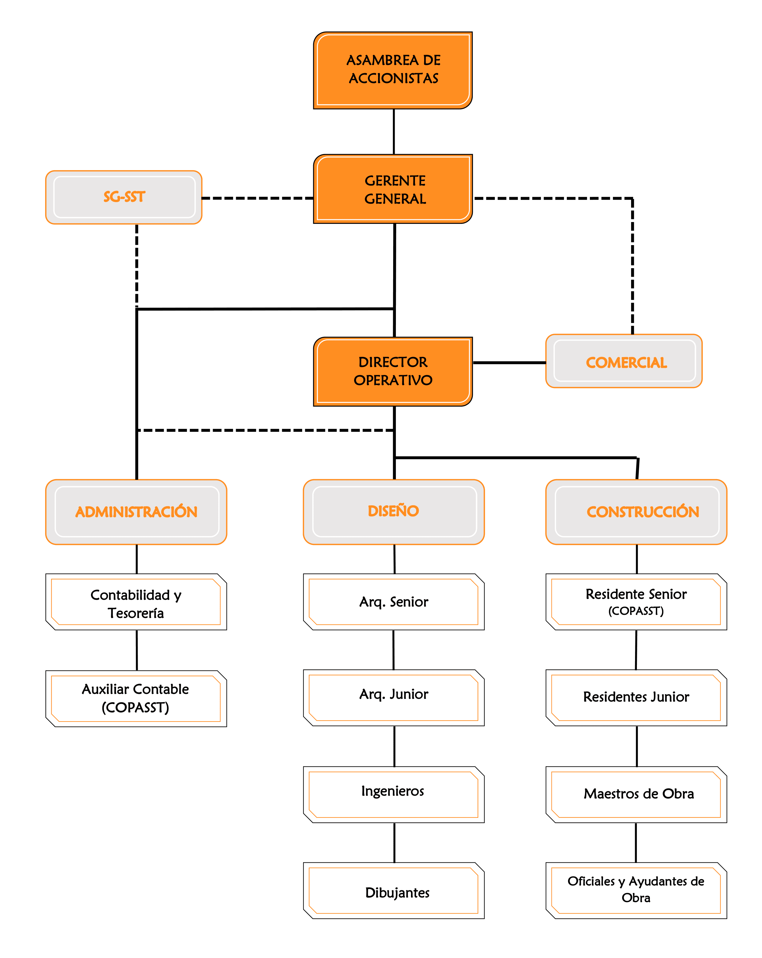 DISCI S.A.S. - Estructura organizacional