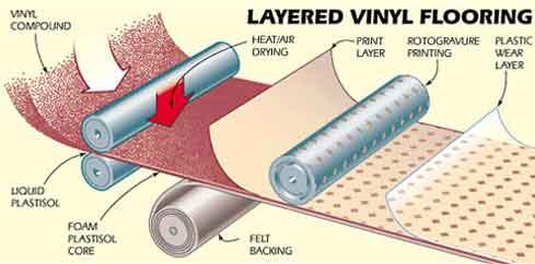 Layered Vinyl Flooring